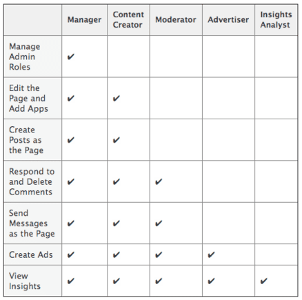 This table shows admin roles and functions.