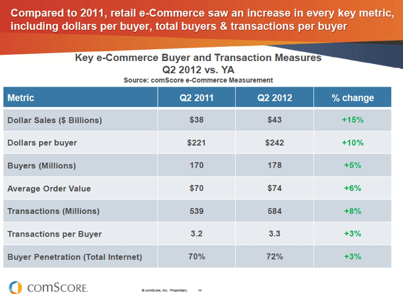 Ecommerce sales rose in the second quarter of 2012 across many metrics: overall sales, number of transactions, transaction size.