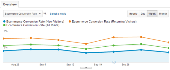 The conversion rate for three segments: New Visitors, All Visitors, Returning Visitors.