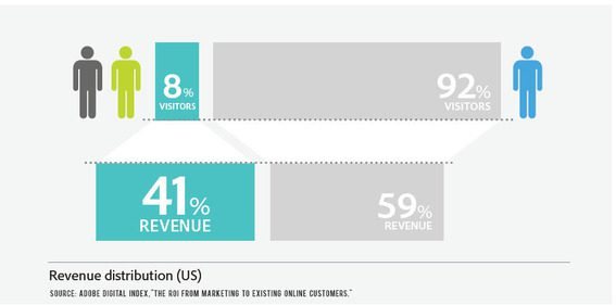 Just 8 percent of visitors generate 41 percent of sales, according to Adobe.