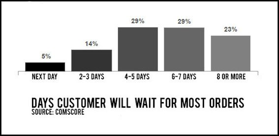 When it comes to delivery, customers have different expectations.
