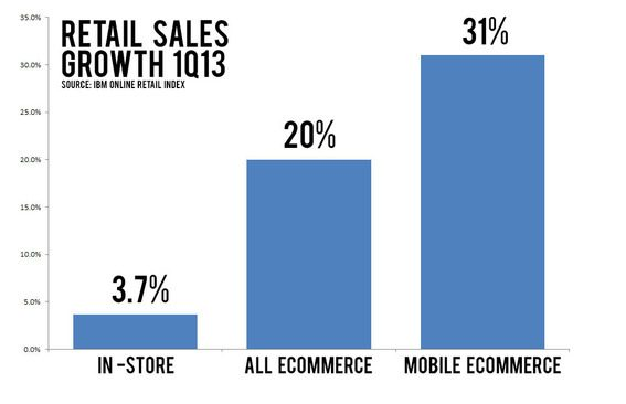The growth of mobile ecommerce outpaced overall ecommerce sales growth.