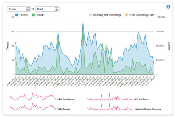 Hashtracking provides tracking and analytics reports.