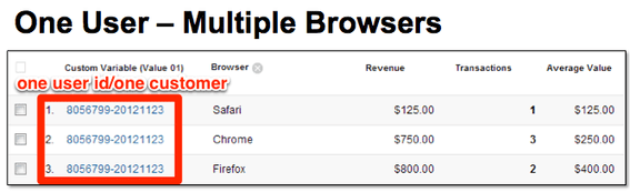 Some customers use more than one browser on a regular basis.