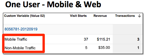 Some customers make purchases from both mobile and non-mobile devices.