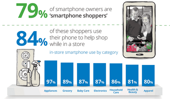 Mobile-focused PPC ads could attract shoppers when they're looking to buy.