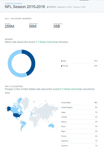 Example of the demographics for a Twitter Event.