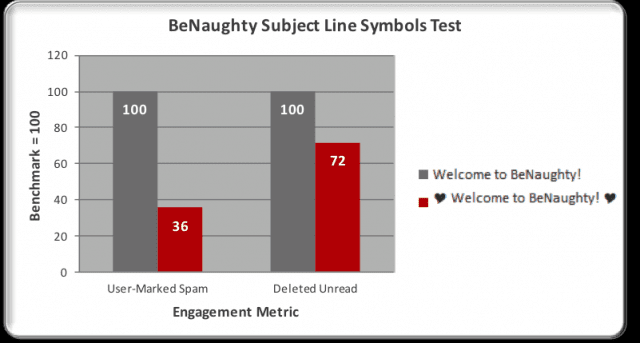BeNaughty's test of special characters reduced spam complaints.
