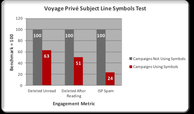 Voyage Privé also saw less spam reports for their message with special characters, and more people read the email.